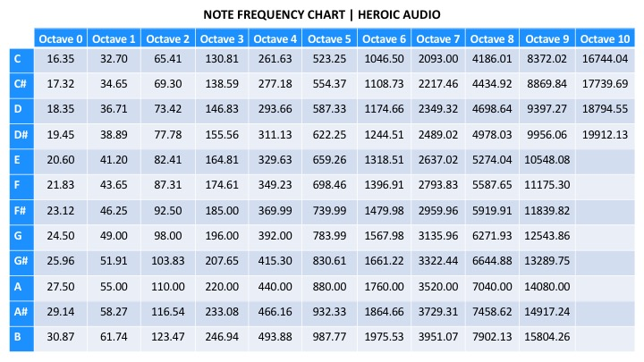 Note Frequency Chart - Heroic Audio - How To Mix Music - Mixing Tips - Stereo Image - How To Mix Music - Mixing Tips - Stereo Image - How To Mix Music - Mixing Tips - Stereo Image - How To Mix Music - Mixing Tips - Stereo Image