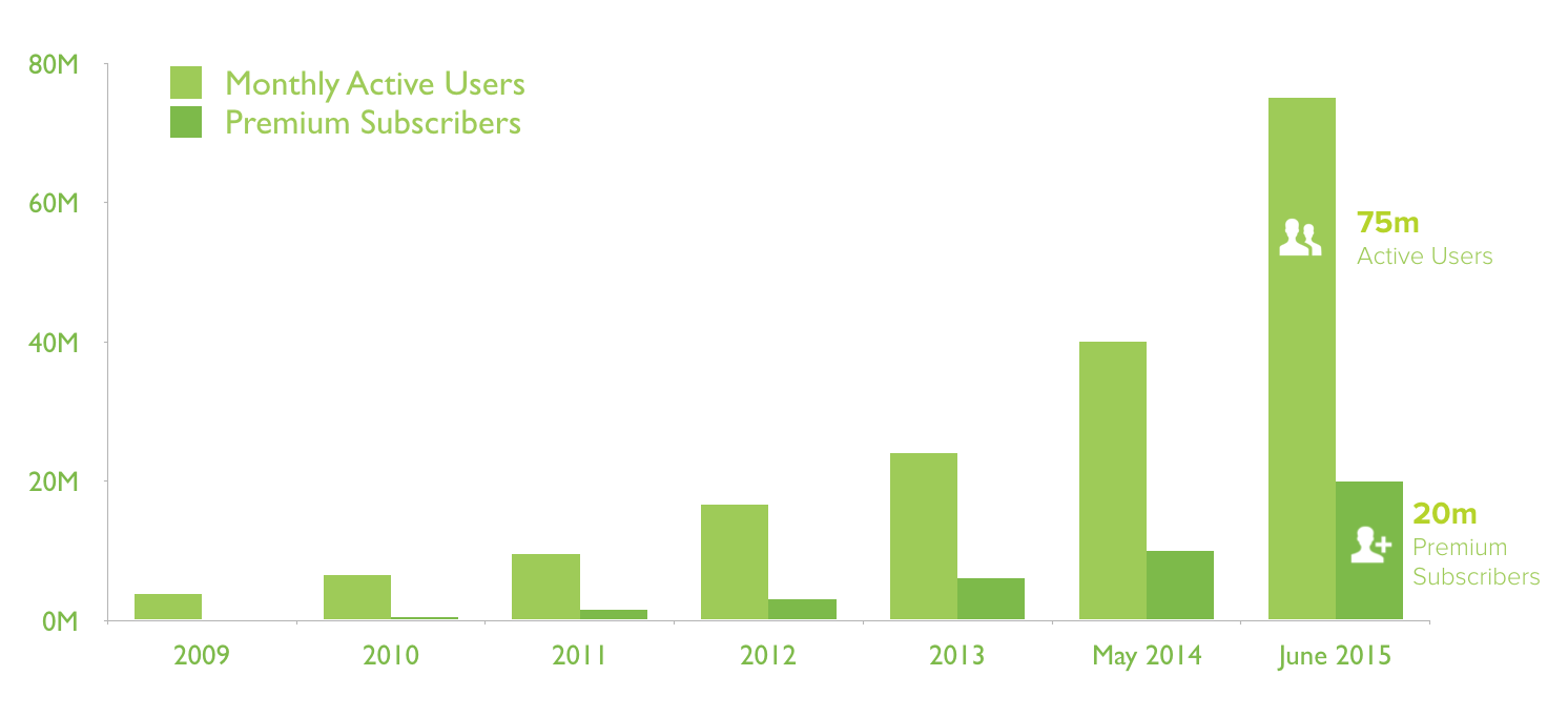 spotify user numbers